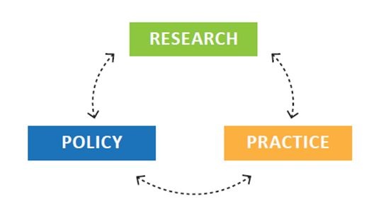 research-practice-policy