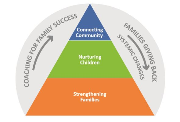 Growing Home's Service Model